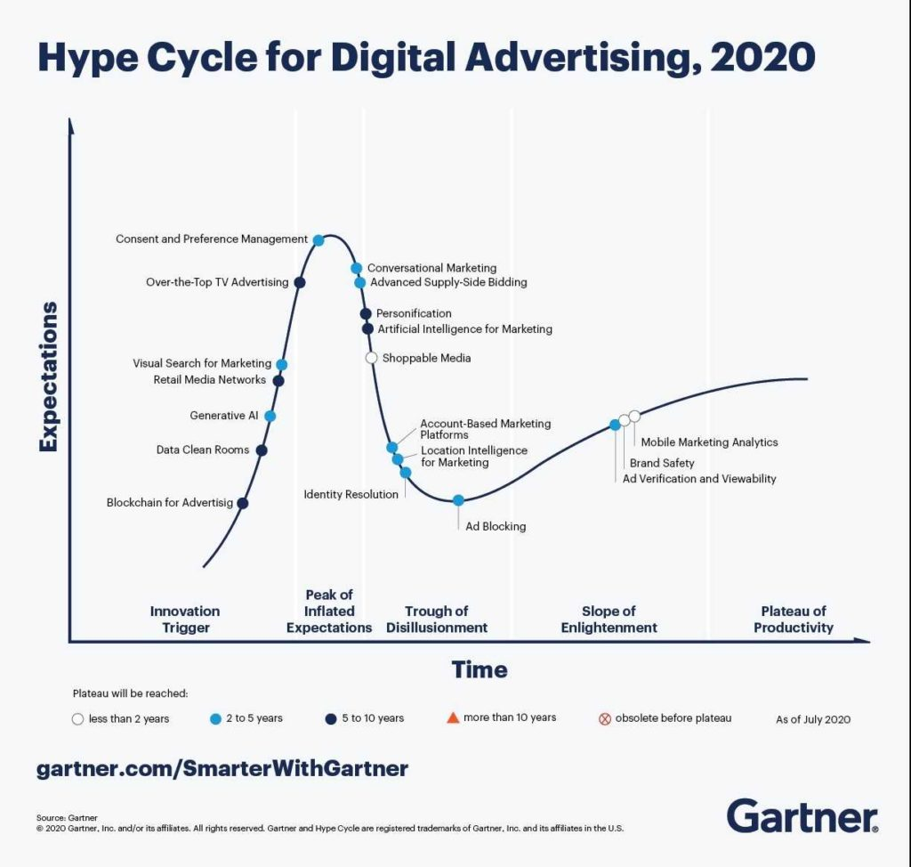 Hype Cycle 2020 pour le marketing digital
