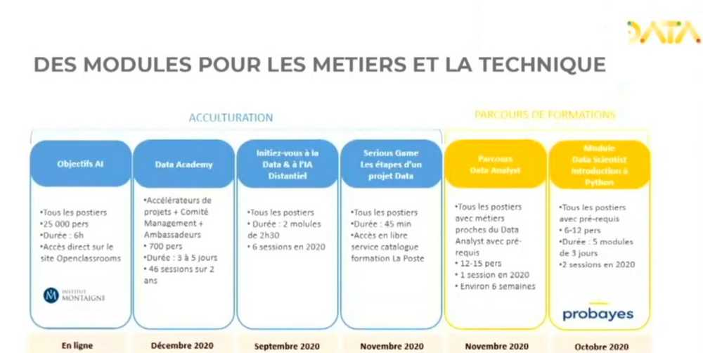 Les modules de formation et acculturation Data & IA de La Poste